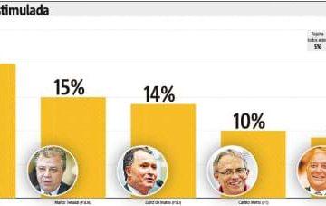 Gráfico de pesquisa eleitoral