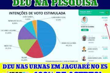 grafico da pesquisa eleitoral feita em Jaguaré no Espirito Santo que mostra a vitoria para o candidato Marcos Guerra (CIDADANIA)